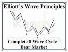 Elliott Wave Charting Tools Elliott Wave Complete 8 Wave Cycle Bear Market Trendy