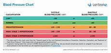 Blood Pressure Chart For Kids How To Control Blood Sugar Diabetes Inc