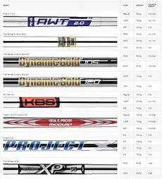 Iron Shaft Fitting Chart Ping G410 Irons Steel Shafts