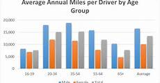 Drive Age Chart The Average American Drives This Much Each Year How Do