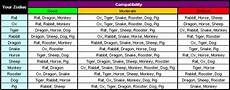 Pfa Compatibility Chart Zodiac Love Chart
