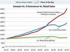 Amazon Sales Growth Chart Chart Of The Day Amazon Runs Away With Retailing Pt Ii