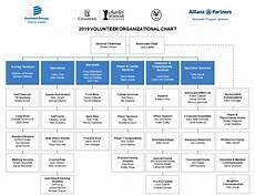 Faa Org Chart 2019 Dominion Energy Charity Classic Volunteers