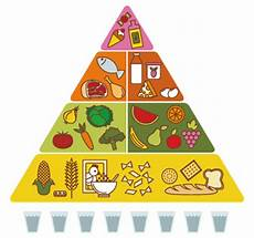 Food Groups Chart Downloads Personal Health Tips