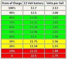12v Agm Battery Voltage Chart New To Solar And Beginner Off Grid Setup Northernarizona