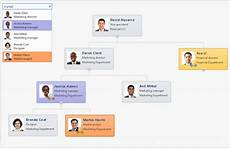 Sharepoint 2013 Organization Chart Web Part Org Chart For Sharepoint Online In Office 365 And On Premises
