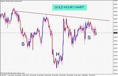 Inverted Head And Shoulders Chart Pattern Stock Market Chart Analysis Gold Inverted Head And