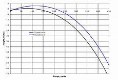 50 Yard Zero Ballistics Chart Any Zeroing Information Like That Done For 223 Ar15 Com