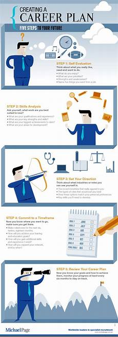 Career Plans Creating A Career Plan 5 Steps To Your Future Visual Ly