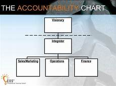 Accountability Chart Eos Image Result For Traction Eos Accountability Chart Sales