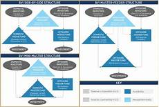 Master Feeder Structure Chart How To Start A Hedge Fund In The Us 2018 The Offshore