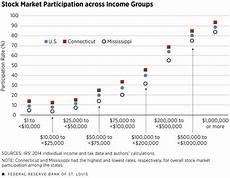 Stock Market Participation Rate Chart Household Participation In Stock Market Varies Widely By