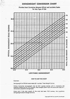 Golf Club Swing Weight Chart Design Notes Heft Swingweight And Moi P1