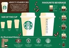 Starbucks Coffee Chart Info Graphics Groenewegen