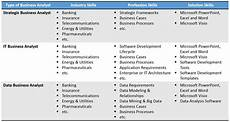 List Of Technical Skills Examples What Specific Technical Skills Do Business Analysts Need