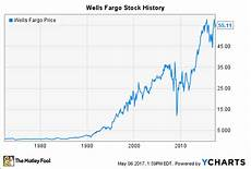 Wells Fargo Mortgage Rates Chart Wells Fargo Stock History Will The Banking Giant Recover