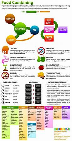 Food Combining Chart For Weight Loss Food Combining Chart Mmm Healthy Pinterest