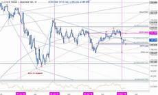 Dollar Vs Japanese Yen Chart Japanese Yen Weekly Price Outlook Pending Usd Jpy Range Break