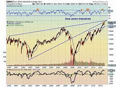 Dow Jones Long Term Chart Dow Jones Nearing Important Technical Resistance See It