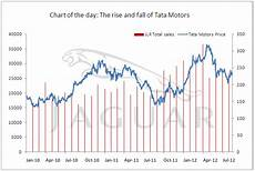 Tata Steel Share Price Today Chart Chart Of The Day Is The Steering Of Tata Motors