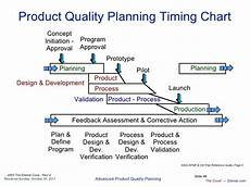 Product Quality Planning Timing Chart Apqp En