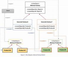 Abstract Design Pattern In Java Example Abstract Factory Pattern In Java Java Code Gists
