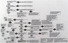 Hvac Troubleshooting Chart Furnace Troubleshooting Flow Chart
