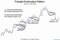 chart analysis patterns triangles technical analysis chart pattern