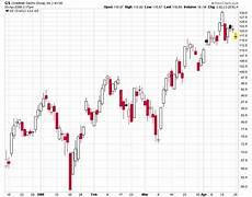 Understanding Stock Charts Understanding Technical Analysis Reading Stock Charts