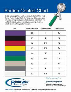 Foodservice Scoop Sizes Chart Product News Lima Ohio Rightway Food Service