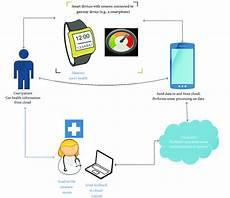 Voyage Healthcare Smart Chart Block Diagram Of A Smart Healthcare System Download