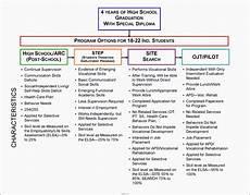 Career Plans 7 Career Planning Checklist In Excel Sampletemplatess