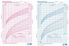 Baby Growth Chart After Birth Month By Month Weight For Height