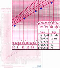 Fill Out Your Birth Chart Low Weight For Length Case Examples Growth Birth To 2