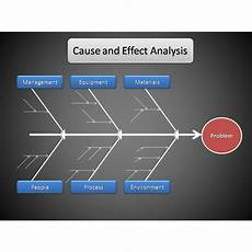 Cause And Effect Analysis Tips For Conducting A Cause And Effect Analysis