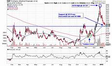 Near Etf Chart Inverse Financial Etfs Near Support Ahead Of Earnings