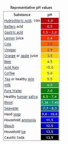 Sodium Blood Levels Chart Natural Hair Diary Your Hair S Ph Balance Acidic Or