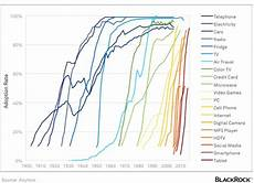 Cryptocurrency Rate Chart This Is The Early Days Of Cryptocurrency Cryptocurrency
