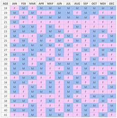 Mayan Birth Chart Mayan Gender Predictor 2020 For Real Or Just For Fun