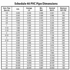 Pvc Pipe Schedule Chart Schedule 40 Pvc Pipe Dimensions For Designing Your