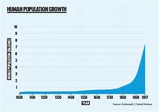 World Population Increase Chart Population The Numbers Population Matters Every