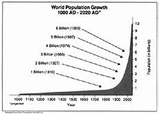World Population Increase Chart Lpb Water From The Earth For You Lpb