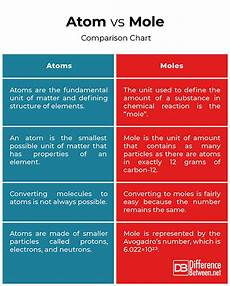 Molecule Vs Atom Difference Between Atom And Mole Difference Between