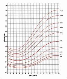 Girl Bmi Percentile Chart Bmi For Age Percentiles Girls 2 To 19 Years Download