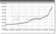 Neodymium Price Chart Raw Neodymium News Guys Magnets Blog