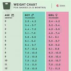 What Will My Baby Be Chart Ideal Weight And Height For 2 5 Month Baby Girl