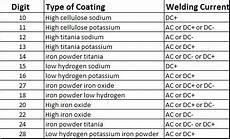 7018 Welding Rod Sizes Chart Shielded Metal Arc Welding Rods