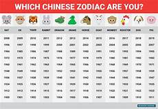 Date Of Birth Zodiac Chart Happy Chinese New Year This Is What The Chinese Zodiac