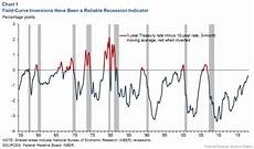 Inverted Yield Curve Chart Inverted Yield Curve Nearly Always Signals Tight Monetary