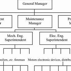 Centralized Organizational Chart Pdf Maintenance Organization